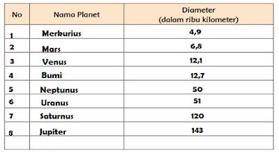 Urutkan planet dari yang paling kecil ke yang paling besar www.simplenews.me