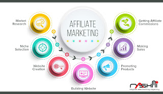 Start High Quality Affiliate Website