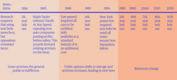 Timeline delineating the three phases of the paradigm shift around how seatbelts safety protocols were adopted and enacted. The first phase from 1940 to 1965 is classified as: Some activism; the general public is indifferent. Phase two from 1968 to 1984 is classified as: Public opinion shifts to outrage and activism increases, leading to new laws. Phase three from 1985 to 2020 is classified as: Behaviors change.