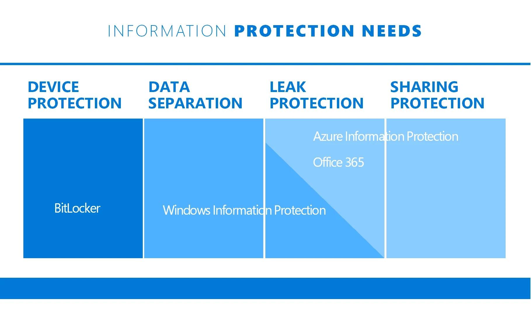 Windows Information Protection (WIP) là gì?
