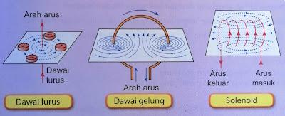 corak dan arah medan magnet yang dihasilkan oleh konduktor yang membawa arus