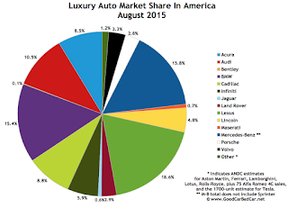 USA luxury brand market share chart August 2015