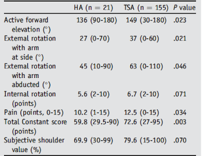Shoulder joint replacements in younger sufferers - how lengthy do they final? 1