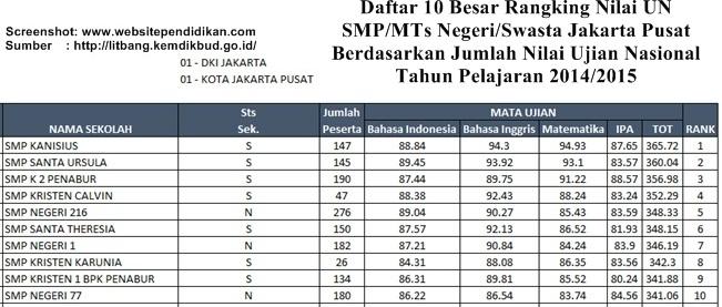 Daftar SMP/Mts Negeri dan Swasta Favorit di Jakarta Pusat Berdasarkan Rangking Hasil Ujian Nasional
