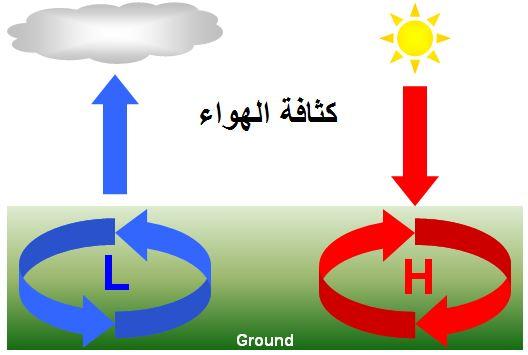 كثافة الهواء - كيفية حساب كثافة الهواء