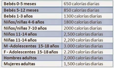 Pasandodato la alimentaci n componentes nutrientes y - Como calcular las calorias de los alimentos que consumo ...