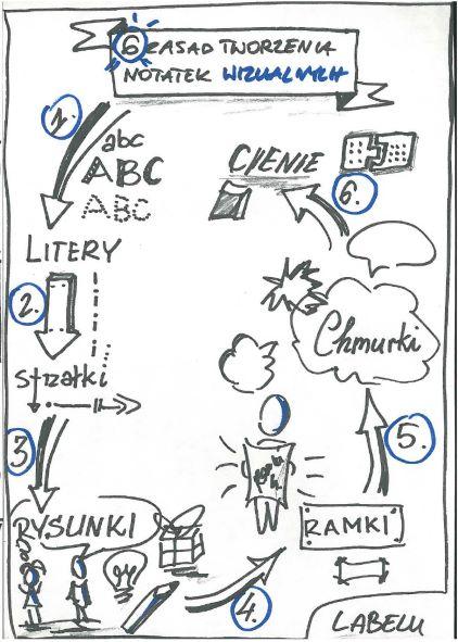 opis zdjęcia: tekst: 6 zasad tworzenia notatki graficznej