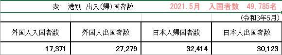 2021年5月の入国者数