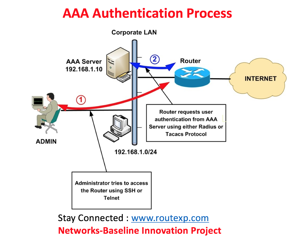 CLI Explained: AAA Authentication login default local group tacacs+