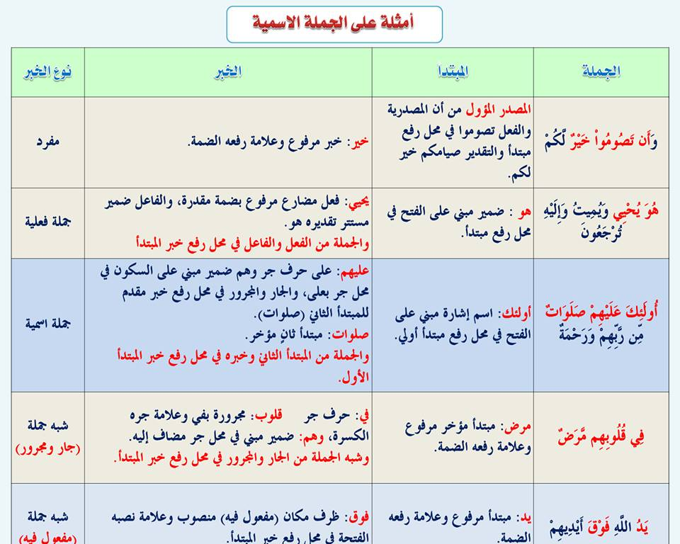 بالصور قواعد اللغة العربية للمبتدئين , تعليم قواعد اللغة العربية , شرح مختصر في قواعد اللغة العربية 28.jpg