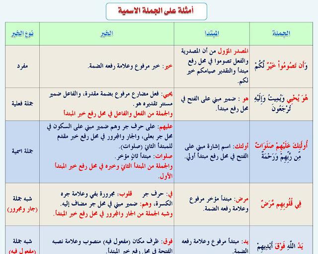 """انفراد.... كل قواعد اللغة العربية لطلاب """"ابتدائي - اعدادي - ثانوي"""" في صورة لوحات مبسطة مع الشرح والتدريبات 28"""