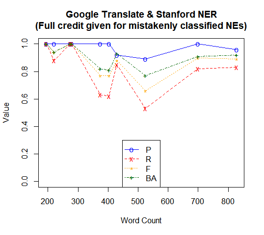 Google Translate & Stanford NER (Full credit given for mistakenly classified NEs)