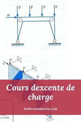 Descente de charge manuelle
