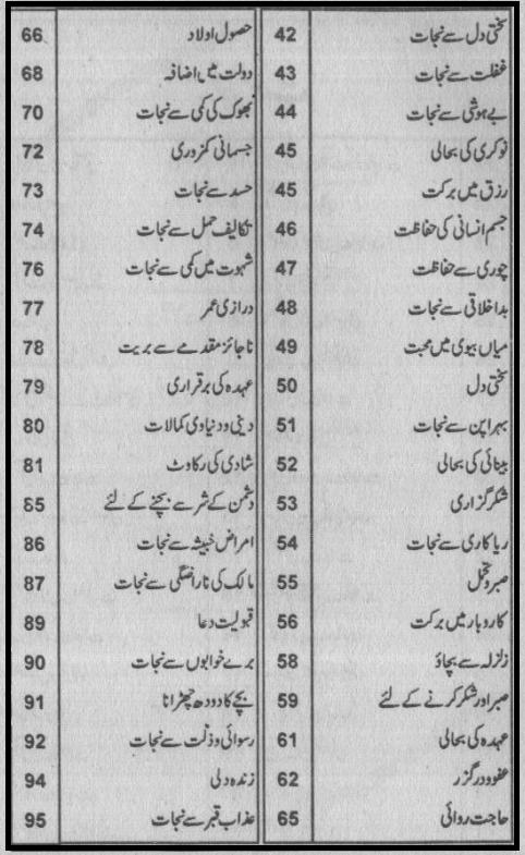 isme Azam se Mushkilat ka hal By Iqbal Ahmad Madani contents page 2
