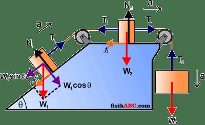 Contoh Soal dan Pembahasan Sistem Katrol (pulley system) Materi Dinamika Translasi