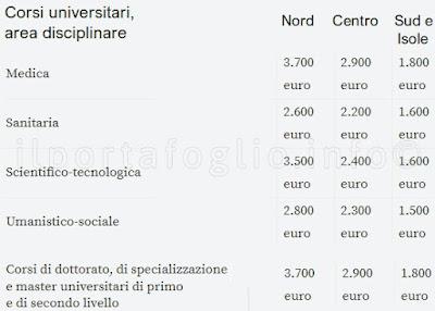 spese universitarie detraibili università private