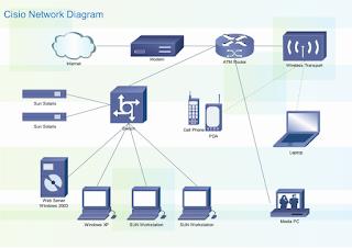Membangun Jaringan LAN Dan WAN Mengunakan Diagaram Edraw