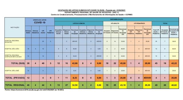 Taxa de ocupação dos leitos de UTI adulto , 45% para o SUS e 25% para o particular,  22 leitos vagos para o Vale do Ribeira  (01/02)