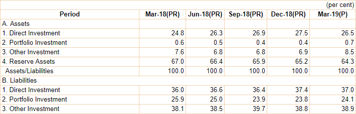 India's International Investment Position (IIP), March 2019