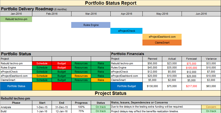 Portfolio Status Report Template Excel Free Download  Free Report Templates