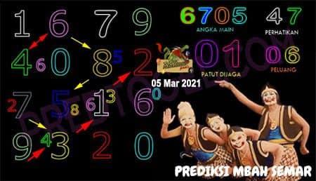 Prediksi Mbah Semar Macau Jumat 05 Maret 2021