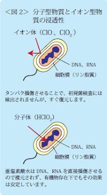 ●イオン体:タンパク損傷させることで、初発菌検査には検出されませんが、すぐ復元します。●分子型:DNA、RNAを直接損傷させるので復元されません。