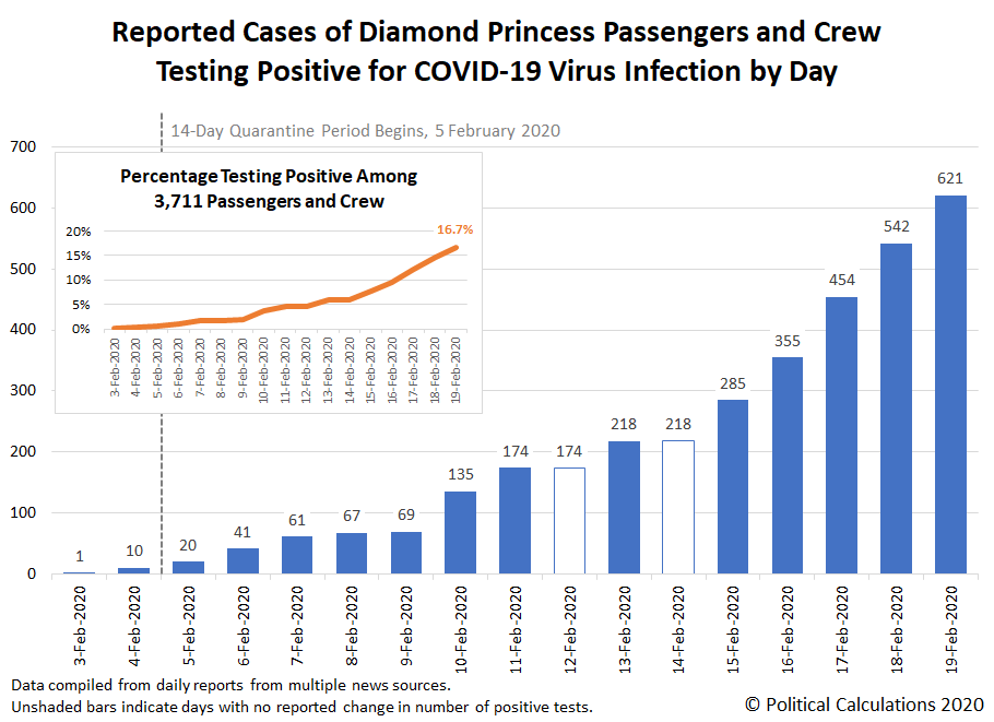 Reported Cases of Diamond Princess Passengers and Crew Testing Positive for COVID-19 Virus Infection by Day