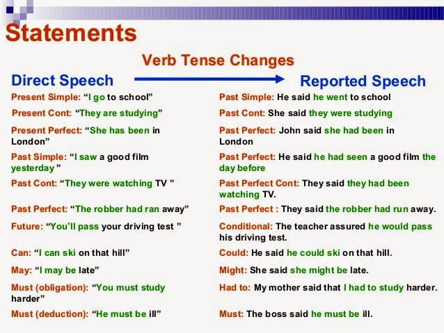 speech in english grammar
