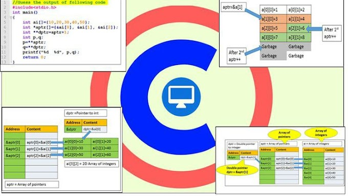 Learn C Programming By Examples : Beginner to Expert Journey [Free Online Course] - TechCracked