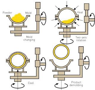 Proses, Cara Pembuatan Pallet Plastik