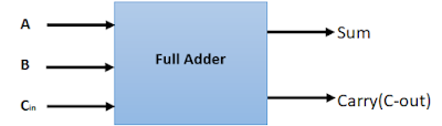 What_is_Full_Adder