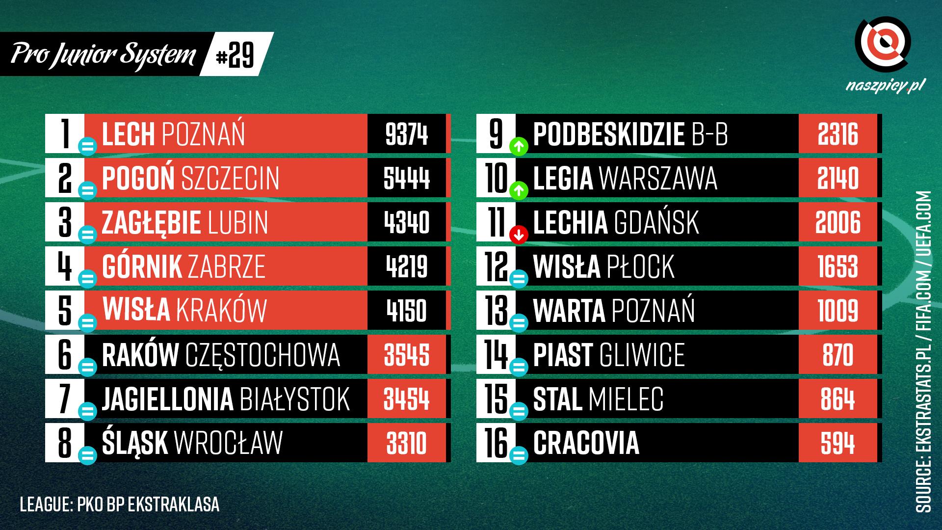 Punktacja Pro Junior System po 29. kolejce PKO Ekstraklasy<br><br>Źródło: Opracowanie własne na podstawie ekstrastats.pl<br><br>graf. Bartosz Urban