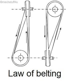 Law of belting