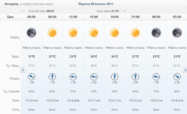 Ο καιρός σήμερα Τετάρτη 5 Ιουλίου 2017 στην Κατερίνη