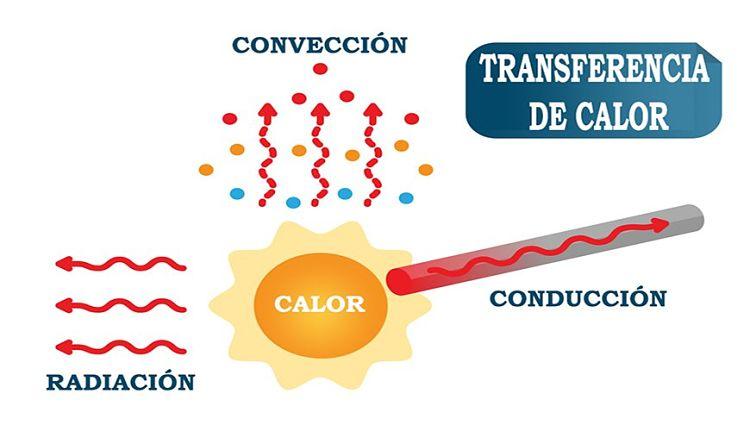 Grafico explicativo de los diferentes mecanismos de transferencia de calor