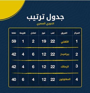 تعرف على  ترتيب الدوري المصري بعد فوز المقاولون على الزمالك