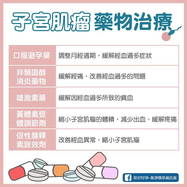 子宮肌瘤的藥物治療有哪些?