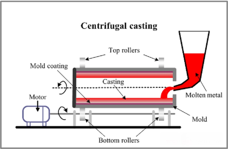 Mechanical Engineering  Centrifugal Casting