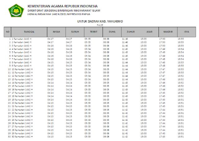 Jadwal Imsakiyah Ramadhan 1442 H Kabupaten Yahukimo, Provinsi Papua