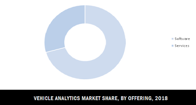 vehicle analytics market share