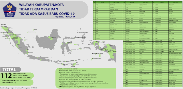 Update 112 Daerah Kabupaten/Kota Zona Hijau COVID-19