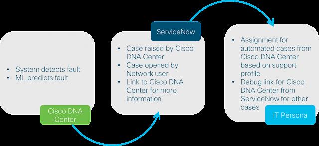 Cisco Prep, Cisco Learning, Cisco Tutorial and Material, Cisco Study Materials