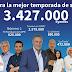 COPE cierra la mejor temporada de su historia, con Herrera en 2.579.000 oyentes y el número 1 del deporte