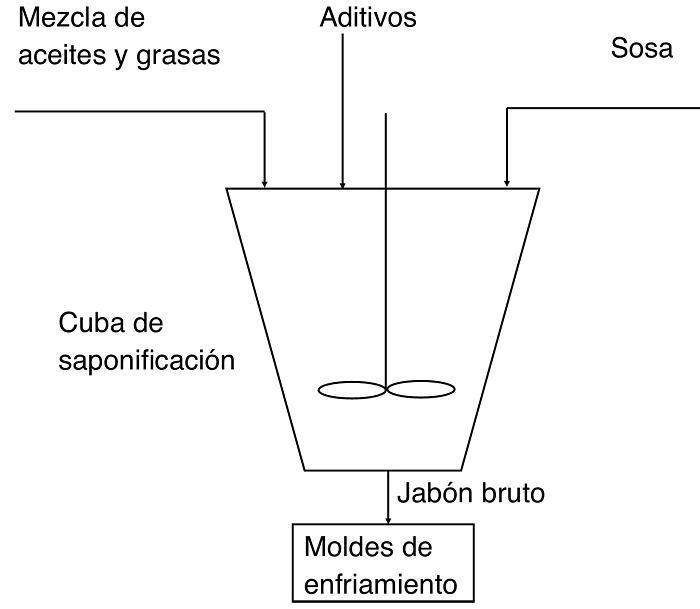 Diagrama del proceso de saponificación en frío