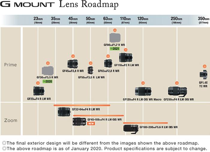 Планы Fujifilm по выпуску объективов GF