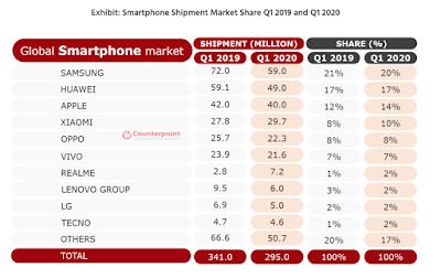 ยอดการจัดส่งสมาร์ทโฟน realme ทั่วโลก ครองอันดับ 7 ตอกย้ำความสำเร็จ เติบโตขึ้นจากปีก่อน 157%