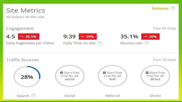 زيارات المواقع الالكترونية حسب الترتيب في اليكسا Alexa