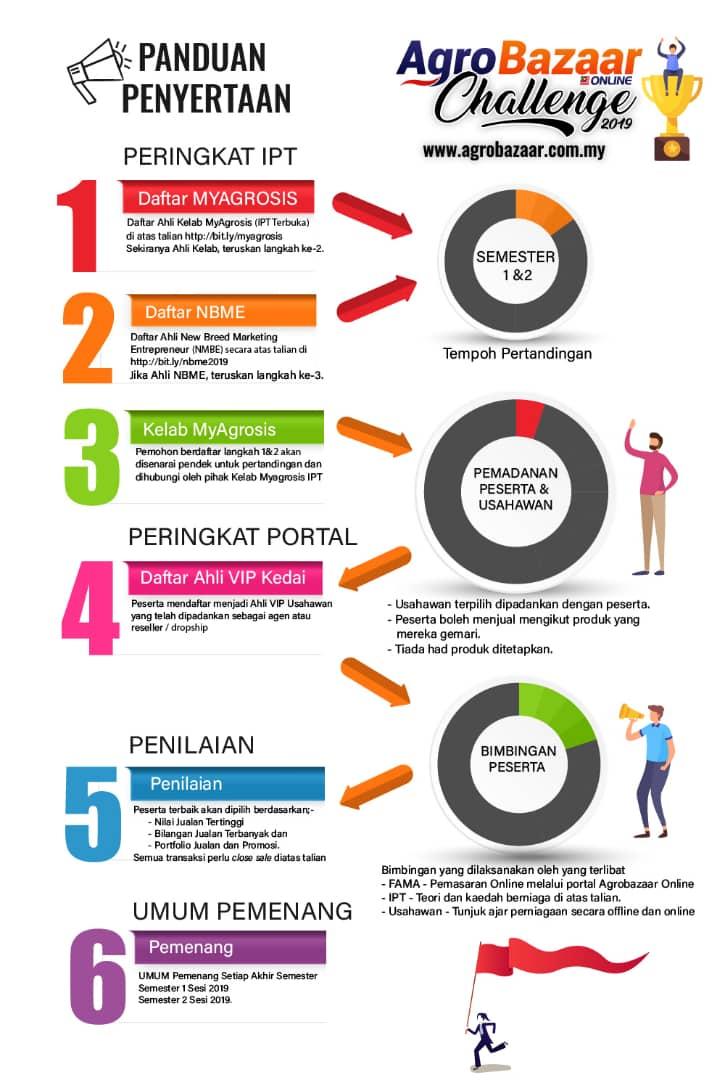 Panduan Penyertaan Agrobazaar Online Challenge 2019