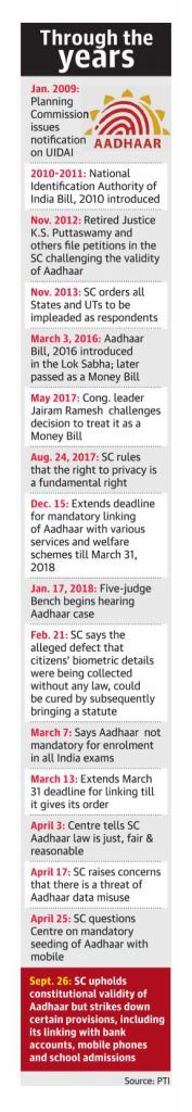 Aadhar Verdict Timeline