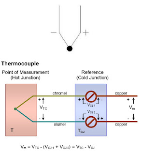 The phenomenon of thermoelectricity was first discovered in 1821 by the German scientist, Thomas Johann Seebeck. It connects copper and iron in a circuit.